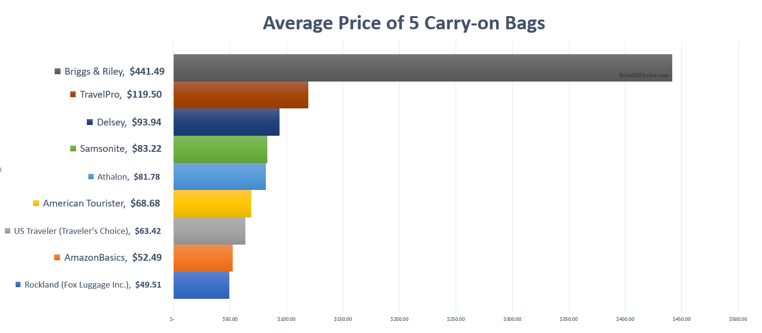 Brand carry on luggage comparison